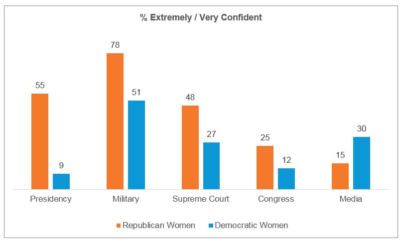 Women's confidence by political affiliation