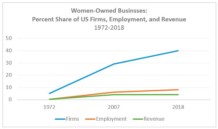 Women-Owned Business Revenue Employment Firms