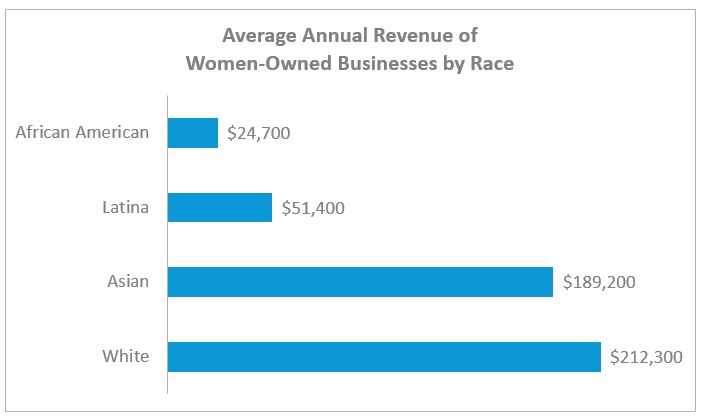 Women-Owned Business Revenue by Race