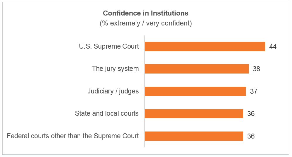 Confidence in institutions