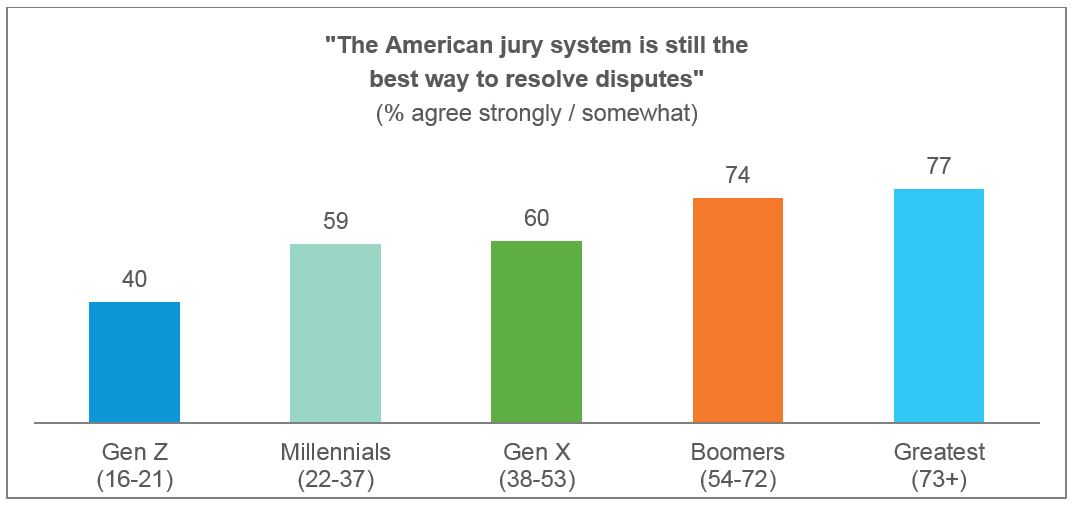 Confidence in the jury system