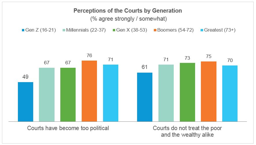 Perceptions of the courts by generation