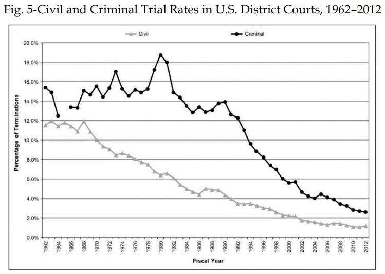 Declining rate of civil and criminal trials