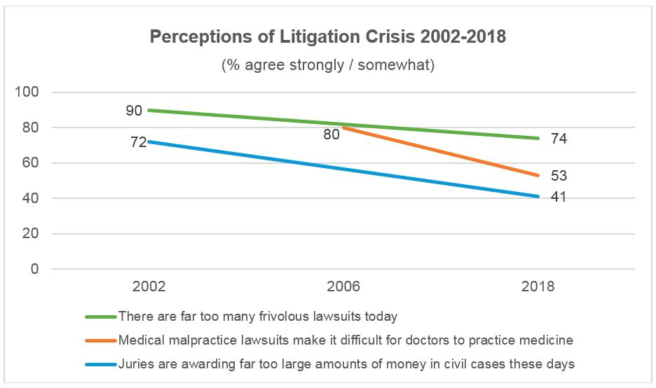 Perceptions of the litigation crisis over time