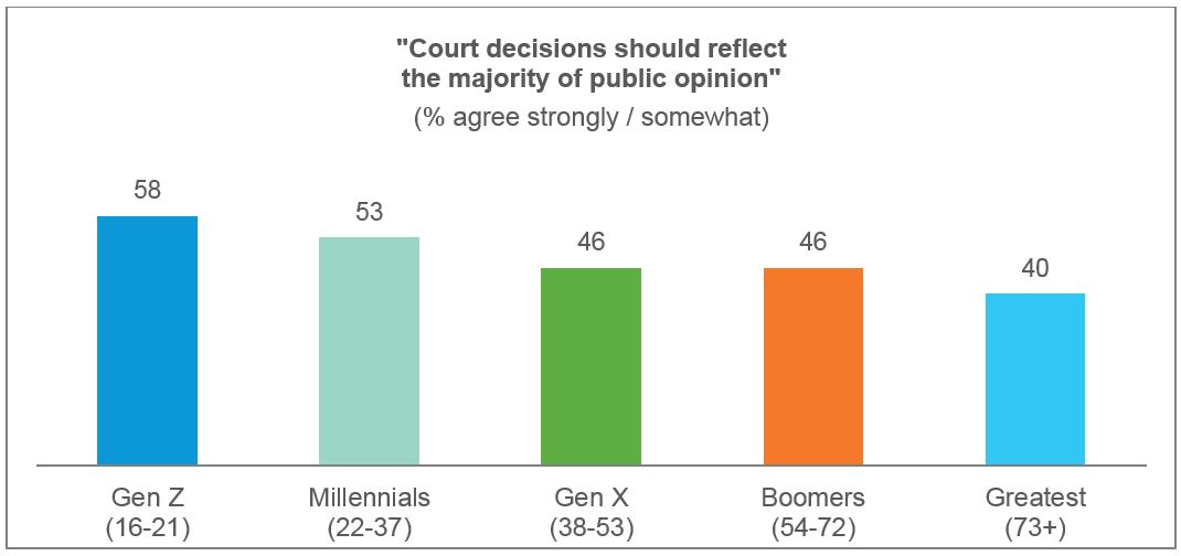 Court decisions should reflect majority opinion