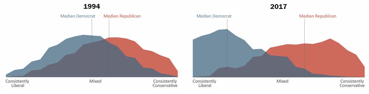 Political polarization in the U.S.