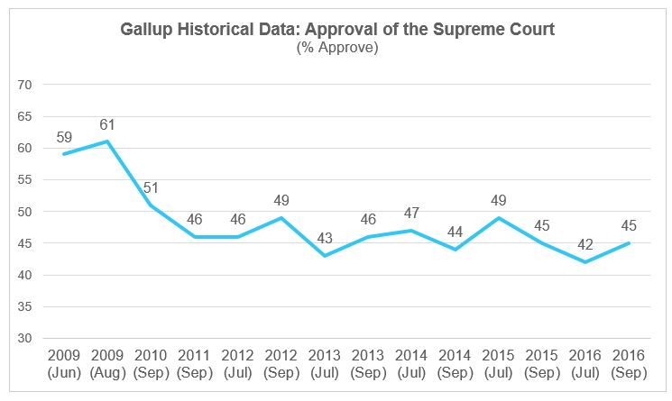 Gallup Data Supreme Court Approval