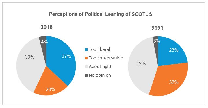 Perceptions of Political Leaning of SCOTUS